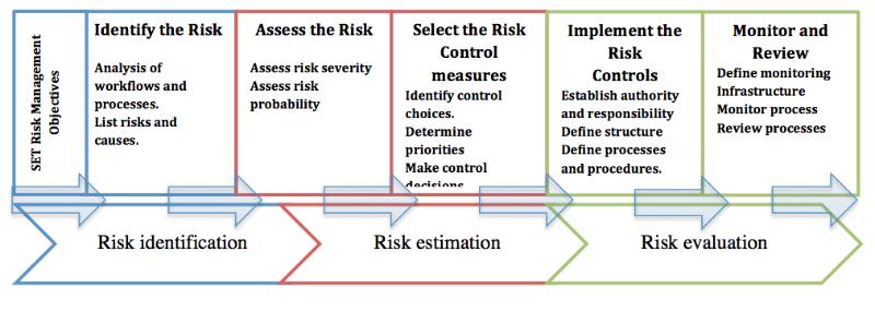 6 Steps Risk Management Approach | Blog | European Cyber